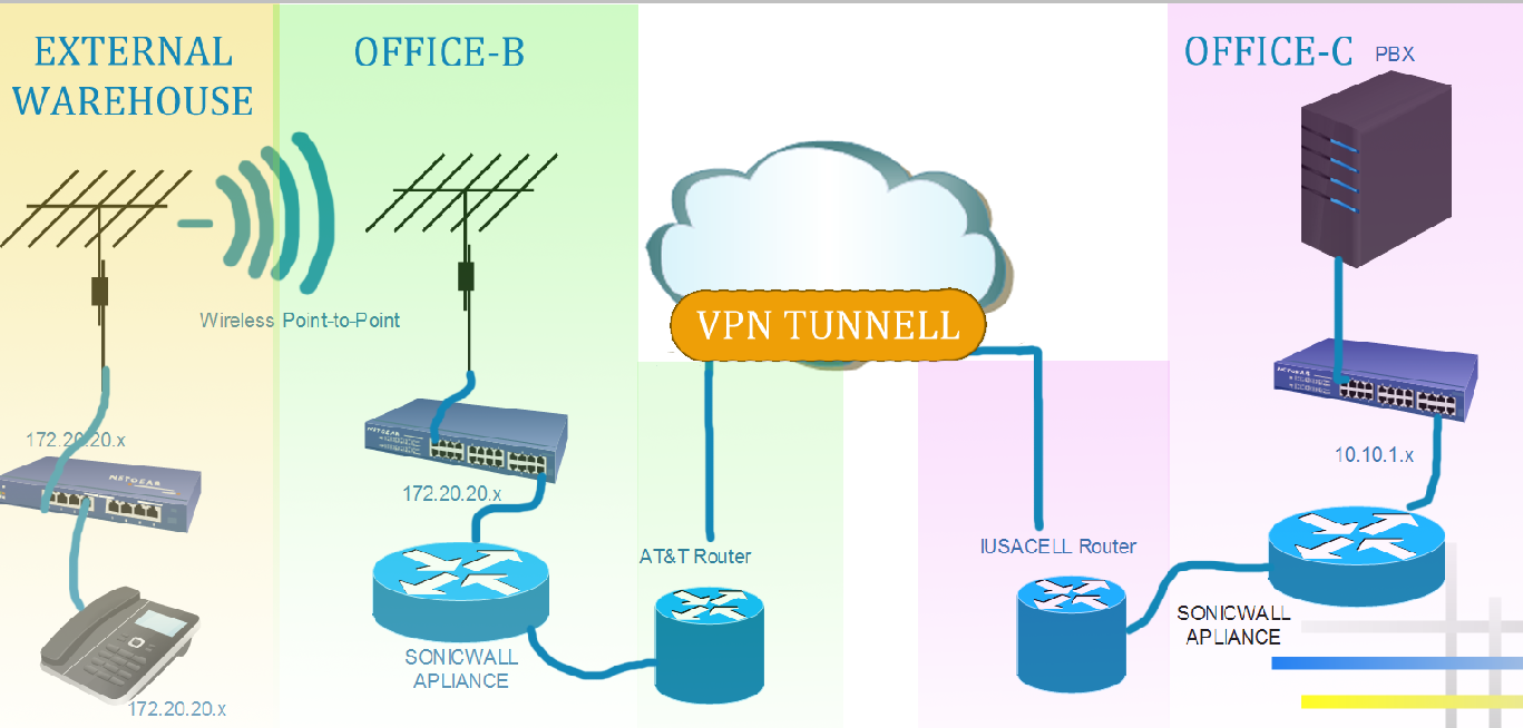 Wireless voip diagram trusted wiring diagrams troubleshoot voip phone that receives calls but wont make them rh tomshardware com sip voip service ccuart Gallery