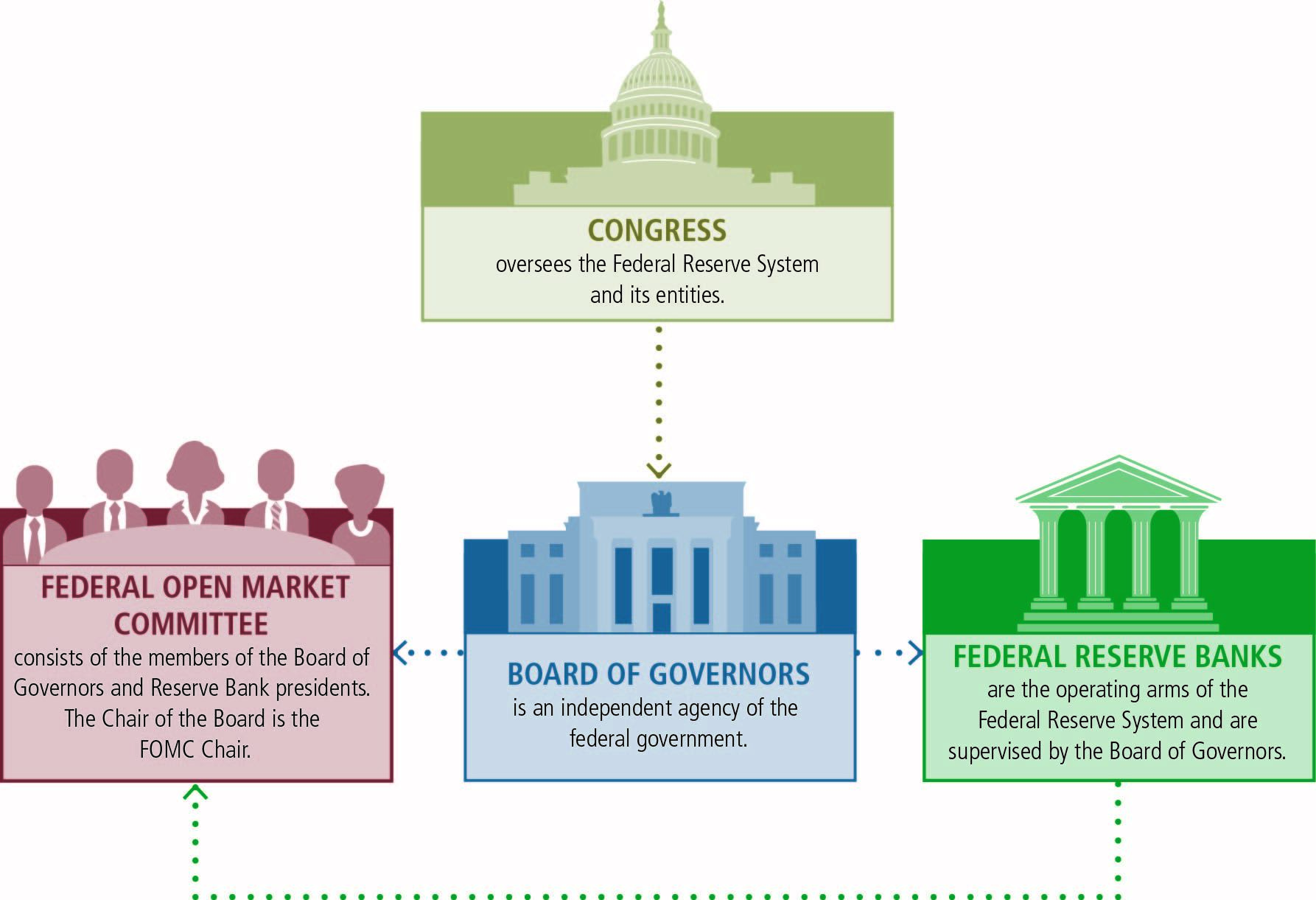 an analysis of the federal reserve system in the united states government